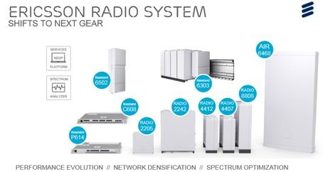 Uudet radiot, baseband-yksiköt, ohjelmisto-ominaisuudet sekä nämä kaikki kokoava palvelualusta muodostavat Ericsson Radio System -järjestelmän, joka sallii operaattorien päivittää verkkonsa tulevaisuuden vaatimuksiin jo nyt.
